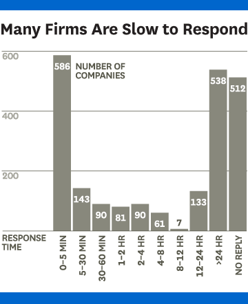 Graph of response time study